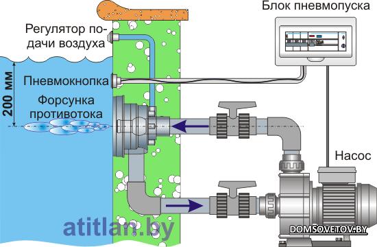 Противоток для бассейна встраиваемый схема подключения