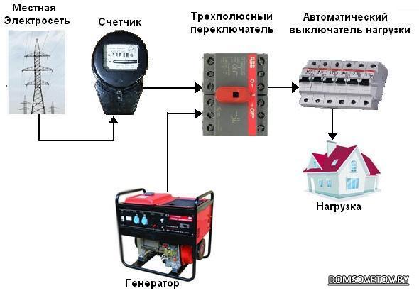 Как подключить генератор к